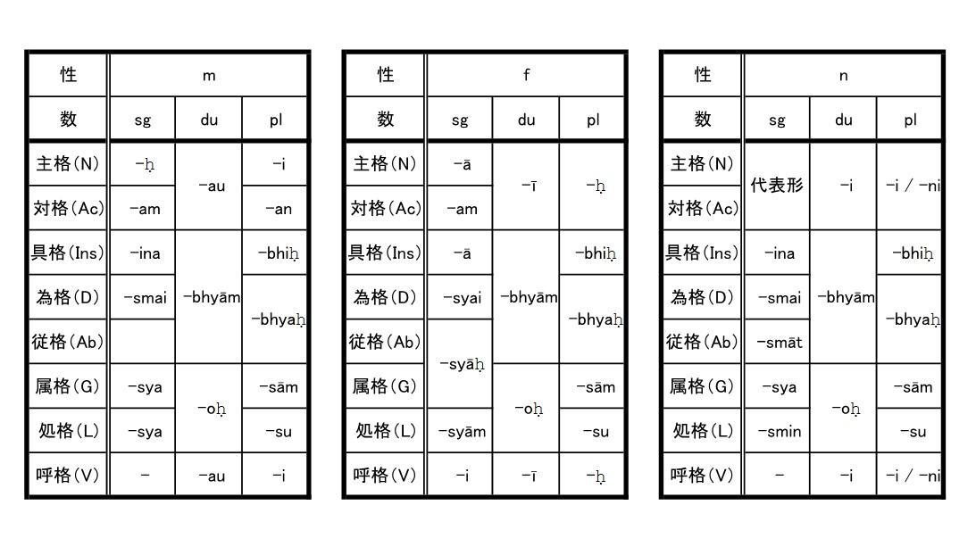サンスクリット文法編3~曲用Ⅱ 代名詞・数詞~